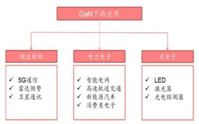 Navitas: World's leading GaN power IC company, creator of GaNFast technology